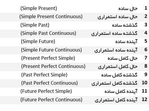 قاعده صرف زمان ها در انگلیسی