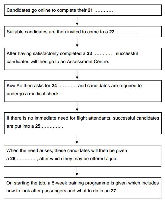 نمونه سوالات reading آزمون آیلتس