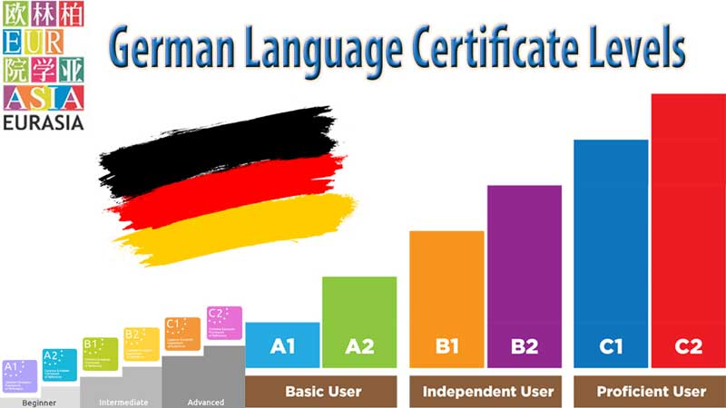 German-Language-Certificate-Levels
