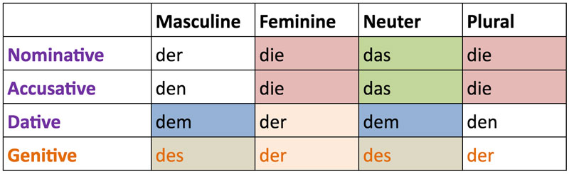 german-definite-articles-table