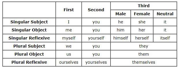 آموزش گرامر انگلیسی 34