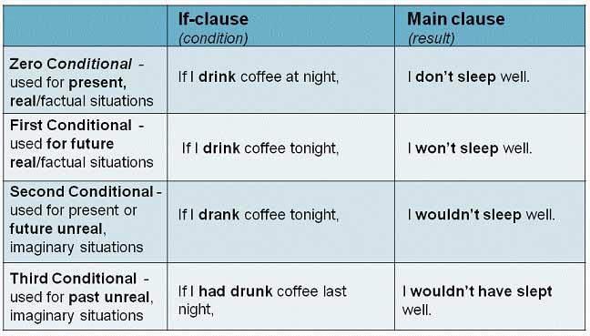جملات شرطی انگلیسی