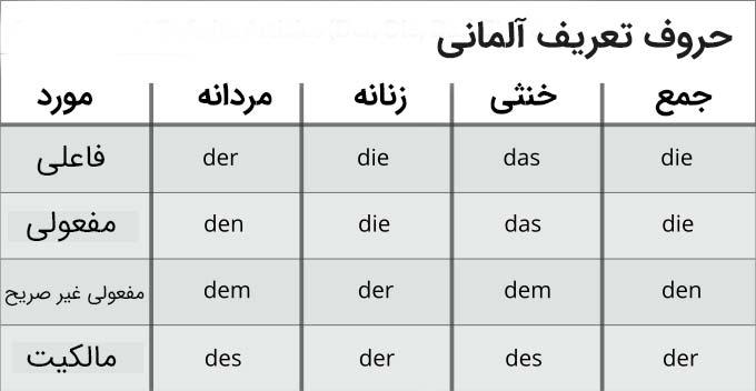 حرف تعریف آلمانی