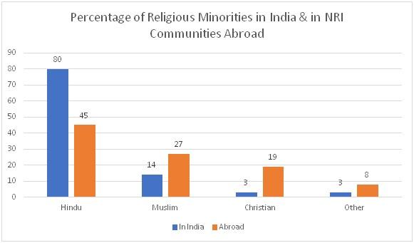 Indian Religious Minorities