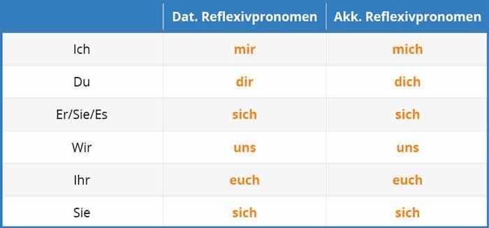 آلمانی انعکاسی