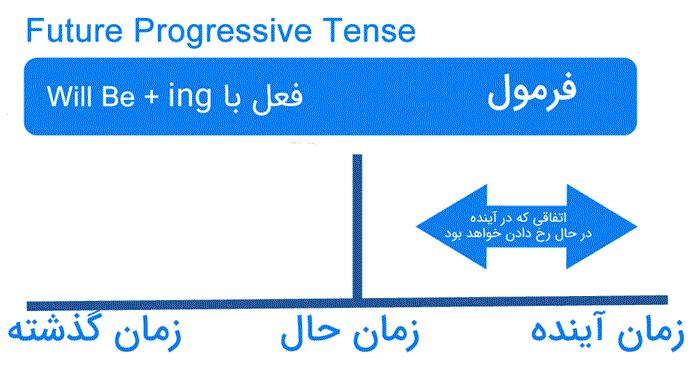 نمودار آینده استمراری