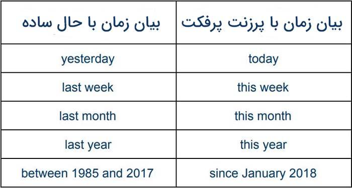 جدول زمانهای پرزنت پرفکت
