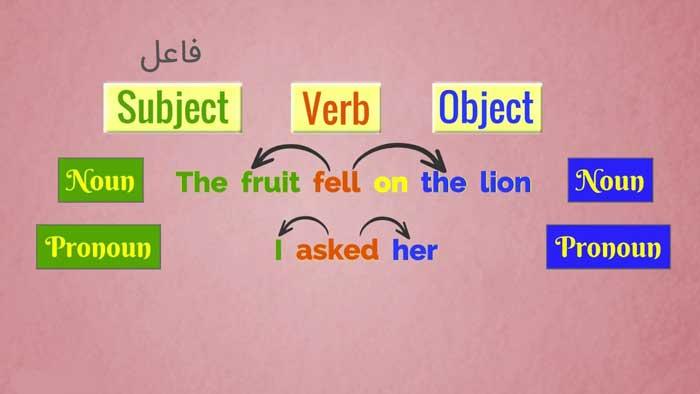 فاعل و سایر اجزا در جمله