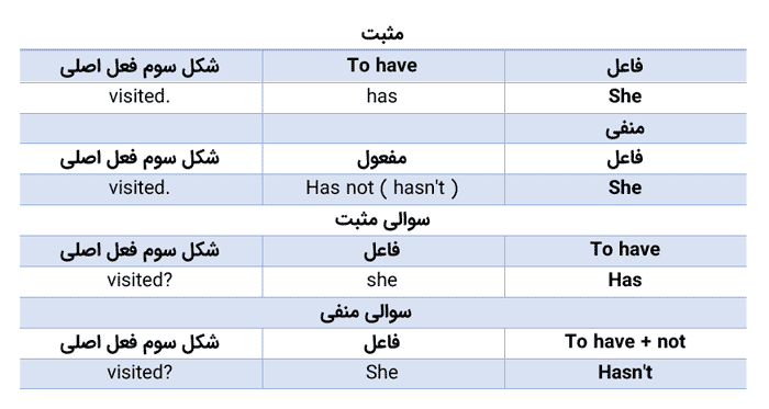 جدول گذشته کامل